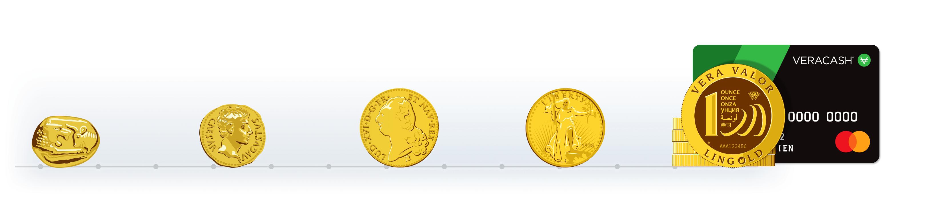 Evolution de la monnaie